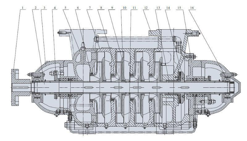 Horizontal Multisatge High Pressure Water Pump for Industrial
