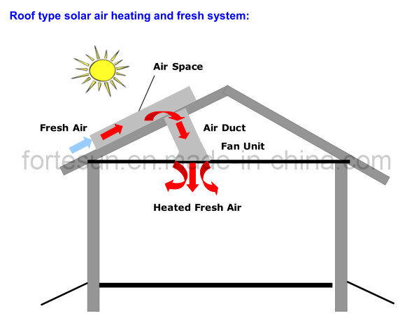 China Solar Air Dryer Space Heater China Solar Space
