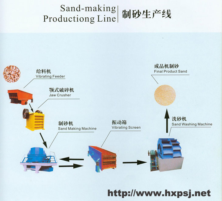 sand and washed sand production line Process of the sand making production line  the material with suitable size will be transferred to sand washing machine, after being washed, then clean final .