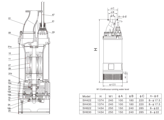 china submersible drainage pump  sh series