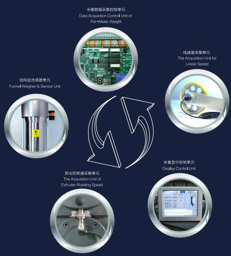 Gms-04 Wall Thickness Control System