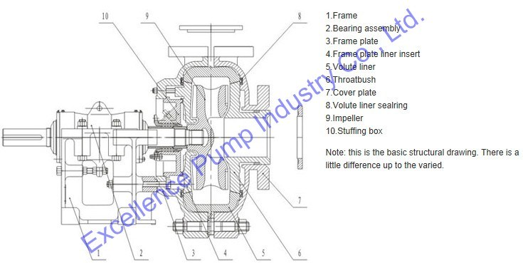 US6821060 besides Engine Driven Centrifugal Pump furthermore Product show likewise Submersible Effluent Pumps furthermore 86. on sand slurry pump