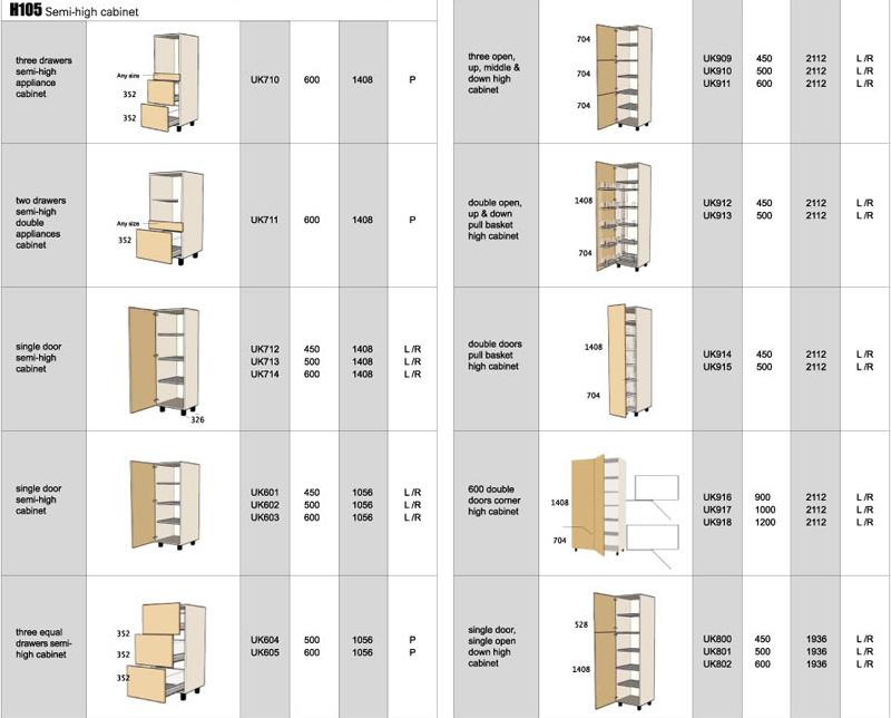 Britse standard modular keukenkast voor ikea high kabinet for Ladeblok 40 cm breed
