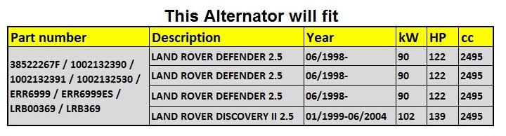 nuevo alternador 12V120A para Land rover Err699, 1002132391 Lester 21369