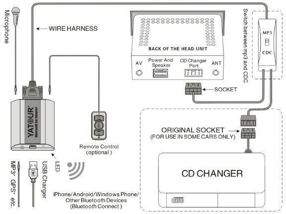 China  E36  E38  E39  E46  1200lt  X3  X5     Car Stereo System