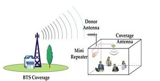 High Power GSM Dcs Repeater Dual Band 900/ 1800 GSM Mobile Phone Signal Booster