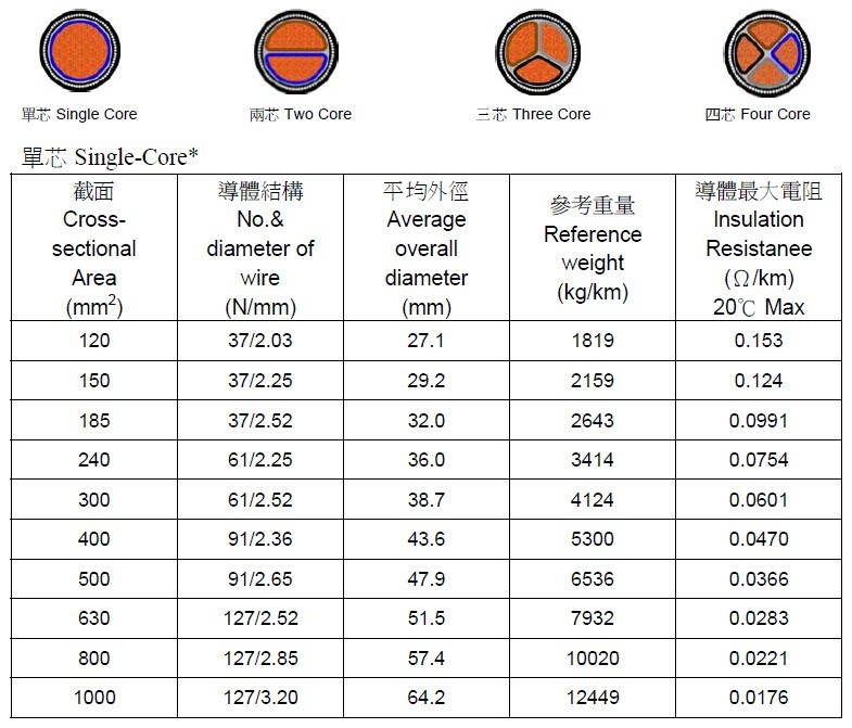 Low Voltage Wire Sizing : China low voltage power cable size copper armoured