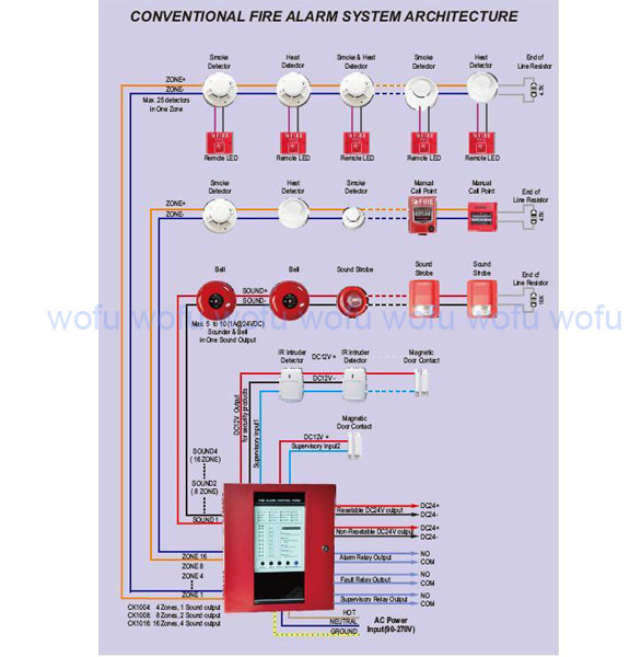 640 likewise Fire detection as well Payne Furnace Fan Wiring Diagram besides End Line Resistor Wiring Diagram likewise FMC SECTION 606. on duct smoke detector system diagram