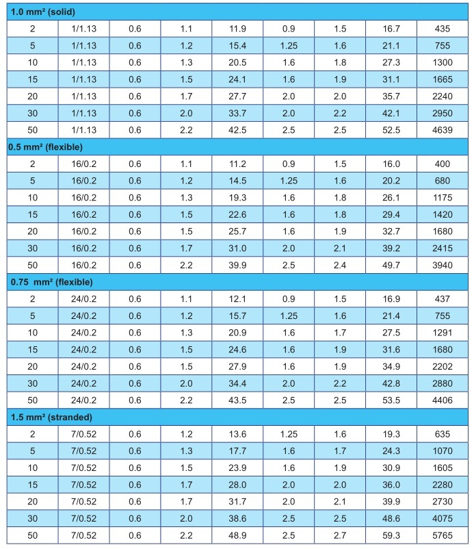China Bare Copper Conductor Pe Xlpe Insulated Aluminium