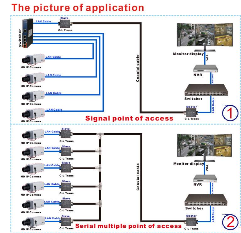 Amplificador 2014 del transmisor del coaxial cable de la for Amplificador tv cable coaxial