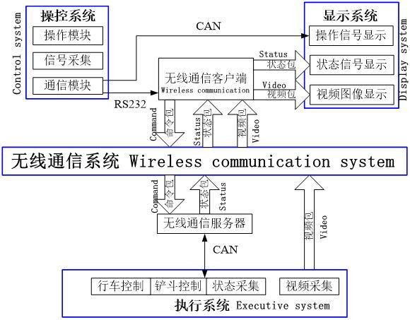 Intelligent Mining Beyond Visual Range LHD Radio Remote Control System