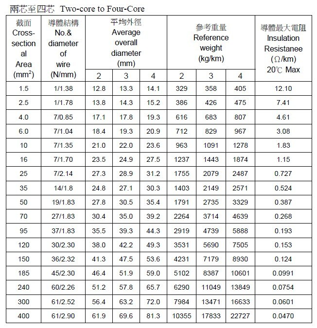 Low Voltage Wire Size Chart