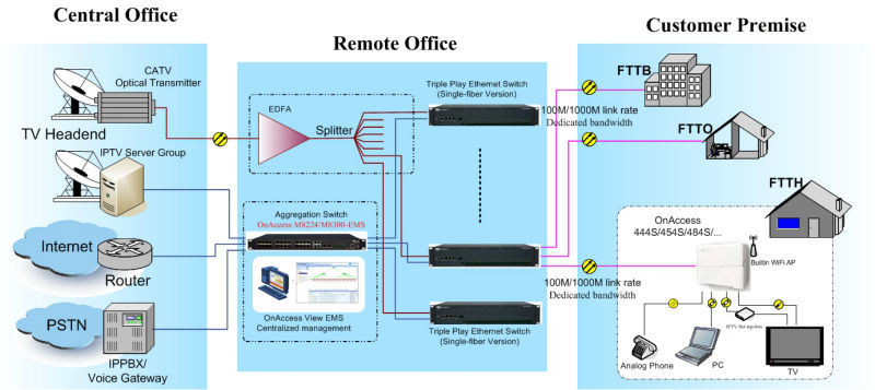China aggregation switch with embedded ems for p2p fttx for Architecture ftth