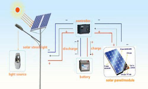 30w 80w Led Durable Aluminum Solar Street Lamp Iso Ce