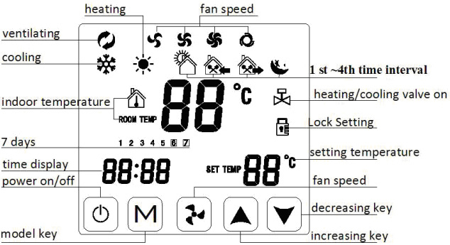 china heating cooling thermostat with timing program