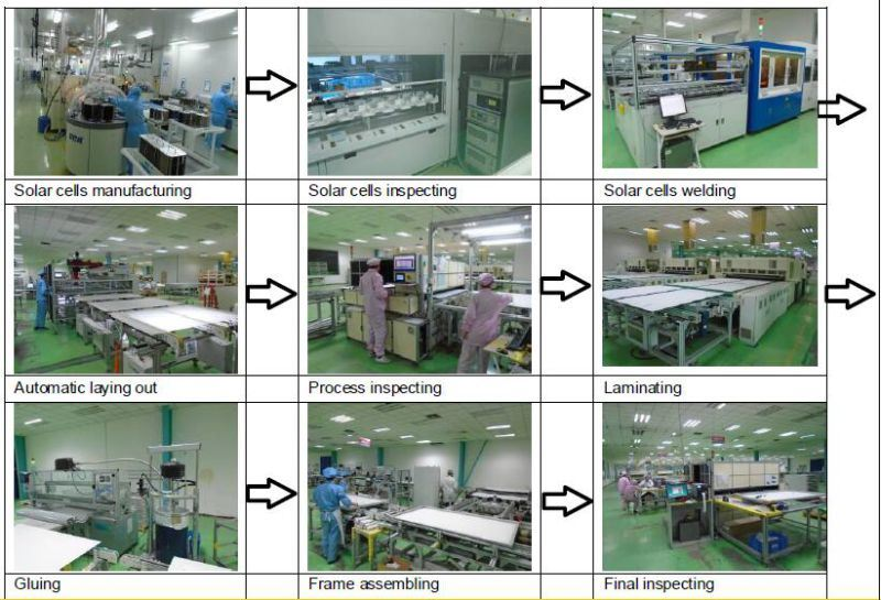 manufacturing cell A thin-film solar cell is a second generation solar cell that is made non-vacuum, solution-based manufacturing process for cigs cells and are aiming for.