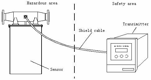 Mass Flow +Volume Flow+Density +Temperature Indicator Mass Flowmeter