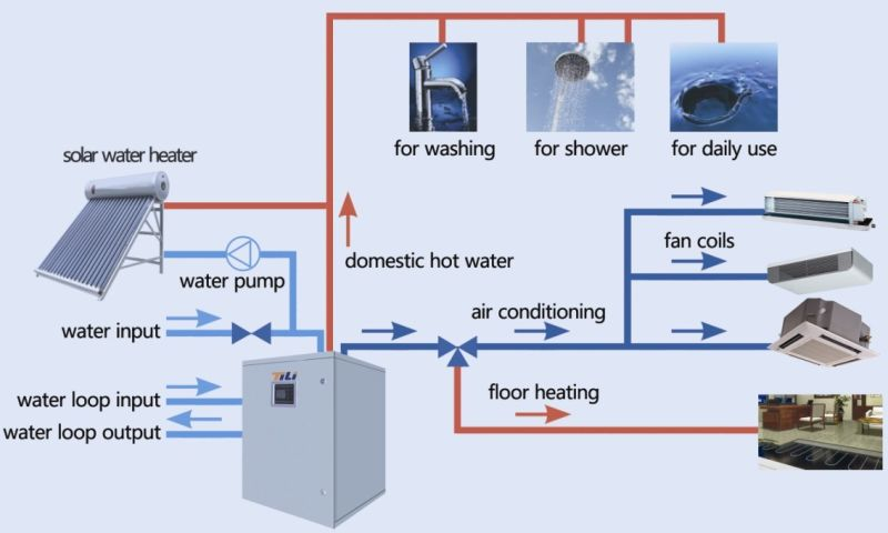 how to say the water cooled the ehat
