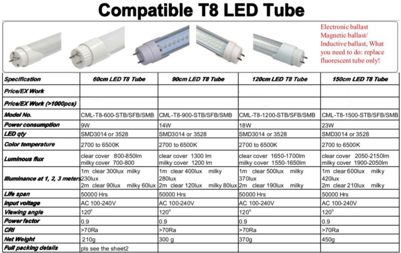 Tube 233 Lectronique De Ballast Compatible Del Cml T8 1500