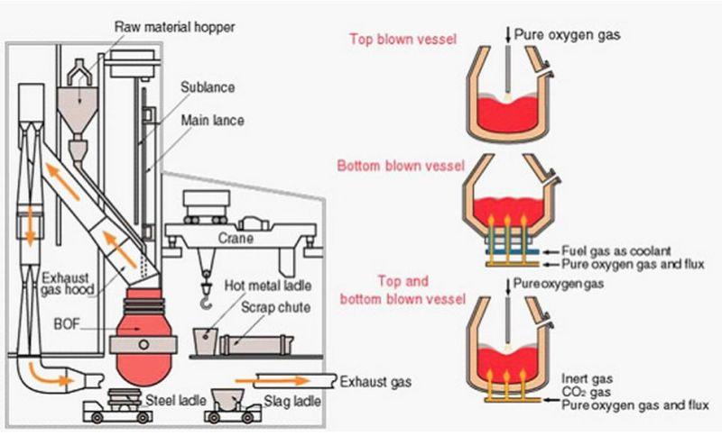 gas furnace internal diagram with China Basic Oxygen Furnace Bof on Eisen In Der Sonne Ein Treibhausgas Fuer Roentgenlicht furthermore Heat Pump Outdoor Unit Wiring Diagram moreover Tjernlund Wiring Diagram likewise Manufacturing in addition 58sta.