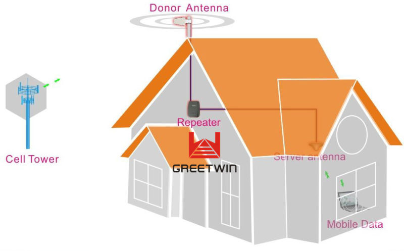 27dBm GSM 900MHz Cell Phone Signal Booster for House (GW-27G)