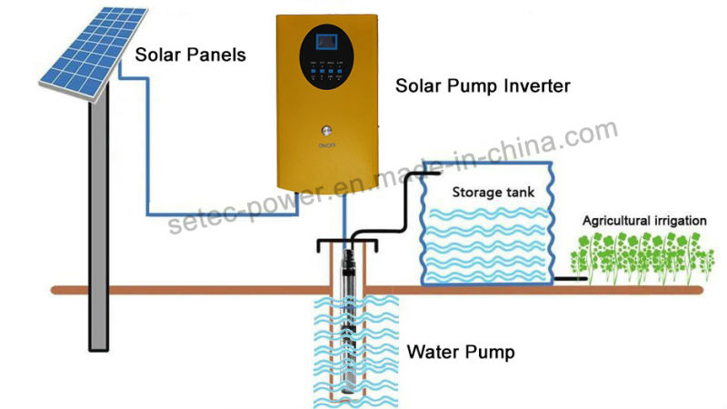 China Solar Pump Inverter Dc Ac Inverter Solar