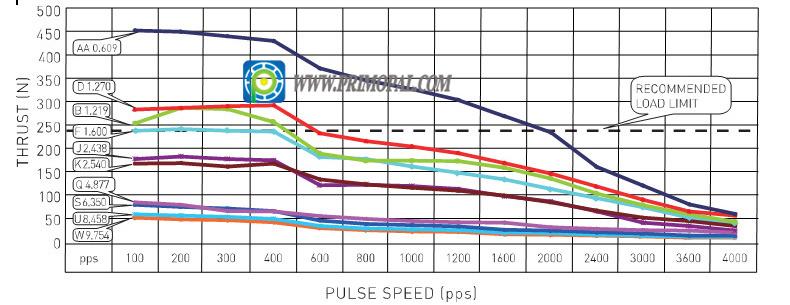 NEMA14 Linear Stepping Motor for 3D Printer, Cheap Price!
