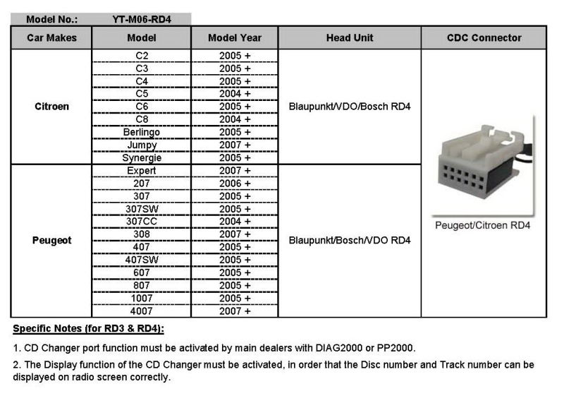 Car Stereo System USB/SD/Aux in Interface for Peugeot