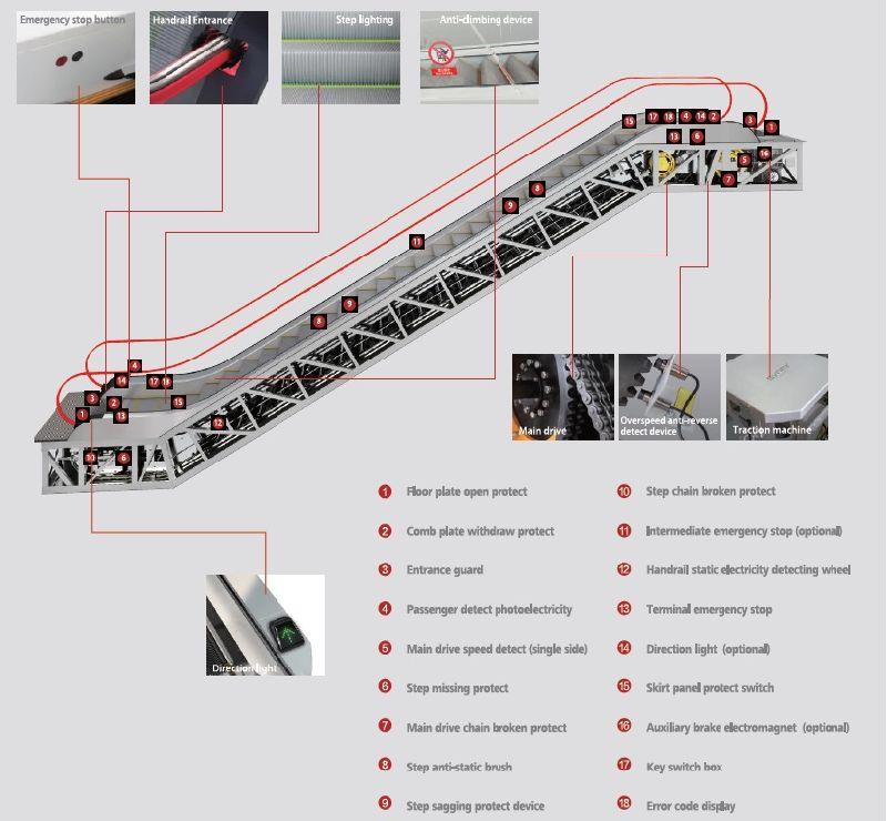 China energy saving escalator with vvvf and auto start for Escaleras 45 grados