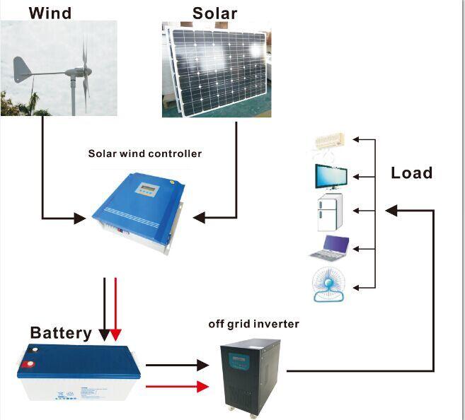 China Wind Solar Hybrid Power Suppy System 3kw Solar Wind