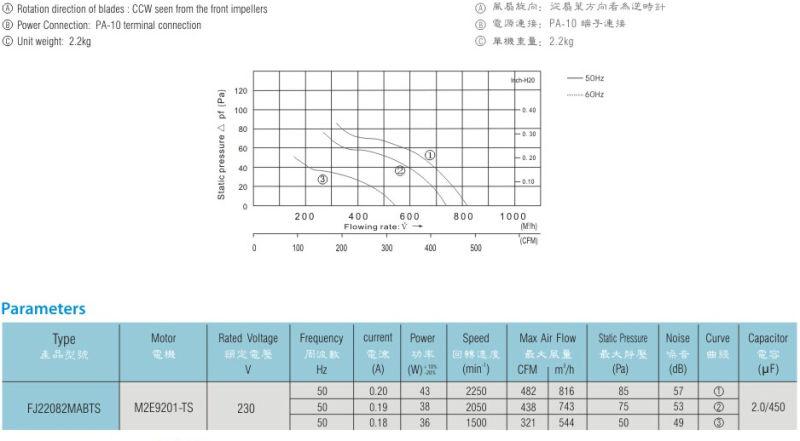 220*220*80.5mm High Volume Small Axial Fan (FJ22082MABTS)
