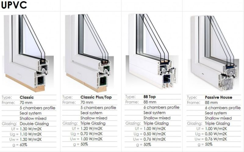 Double Glazed Window Dimensions : China pvc vertical sliding sash window