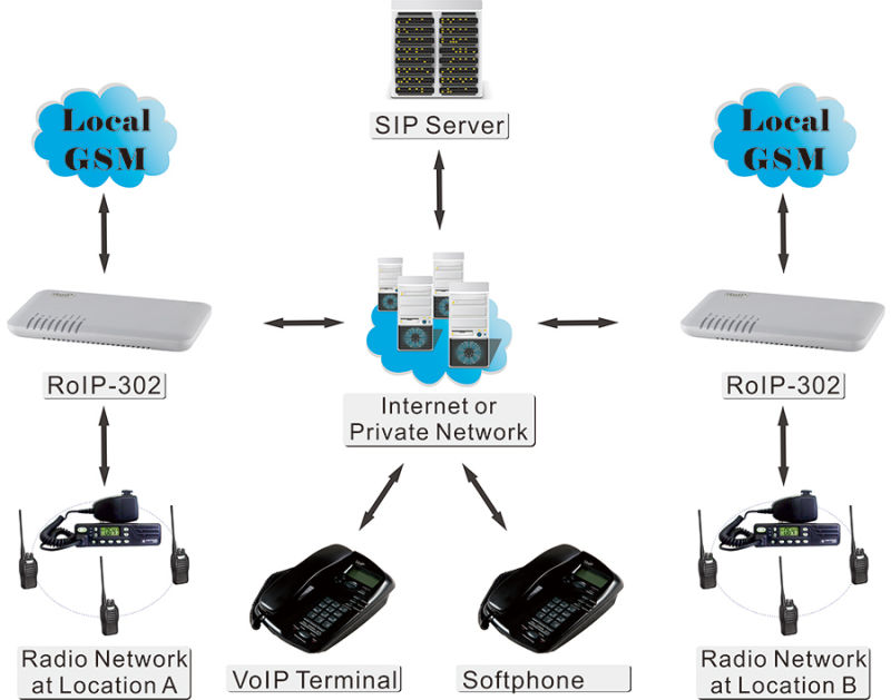 radio link failure in gsm and