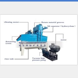 Fine Sand Recycle Machine with Pressure Pump, Hydrocyclone and Dewatering Screen