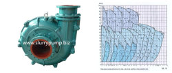 Coal Mining High Head Horizontal Centrifugal Slurry Water Pump