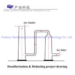 Desulfurization and Dedust System for Rolling Mill Heating Furnace