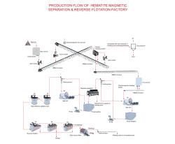 Professional Mining Machine of Impact Crusher in China