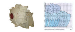 Mechanical Seal Horizontal Centrifugal Slurry Water Pump