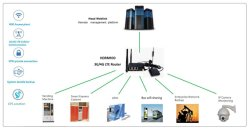 4G Modem with Ethernet Port, Lte CPE WiFi Router with RJ45, GPS Antenna Car Industrial Router with SIM Card Slot