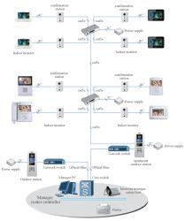 Dahua 4.3-Inch Color Video Phone Hand-Free Calls Doorbell (VTH1200CS)
