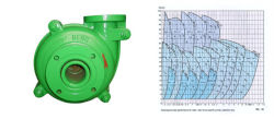 Coal Mining Heavy Duty Horizontal Centrifugal Slurry Water Pump