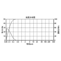 Ultra Dispersed 150-200nm Spherical Nickel Based Tungsten Carbide Powder for Electrocondution Slurry