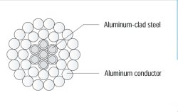 Aluminium Stranded Conductor Aluminium Clad Steel Reinforced Al Clad St