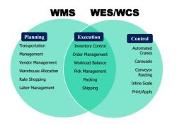 Automated Intelligent Warehouse Management Software