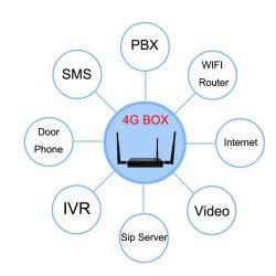 China Voip Sip Gateway Router, Voip Sip Gateway Router Manufacturers