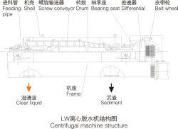 Lw Horizontal Screw Discharge Sedimentation Centrifuge