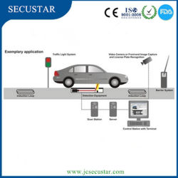 Top Quality Under Vehicle Surveillance System for Parking