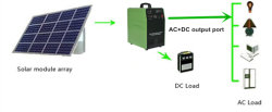 500W/24V off Grid Portable Solar Energy Power System for Home