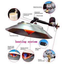 Hot Blast Stove Fuel Gas Heater for Poultry Farm House