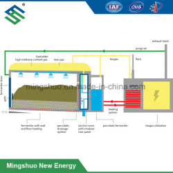 Dry Fermentation System for Biogas Production